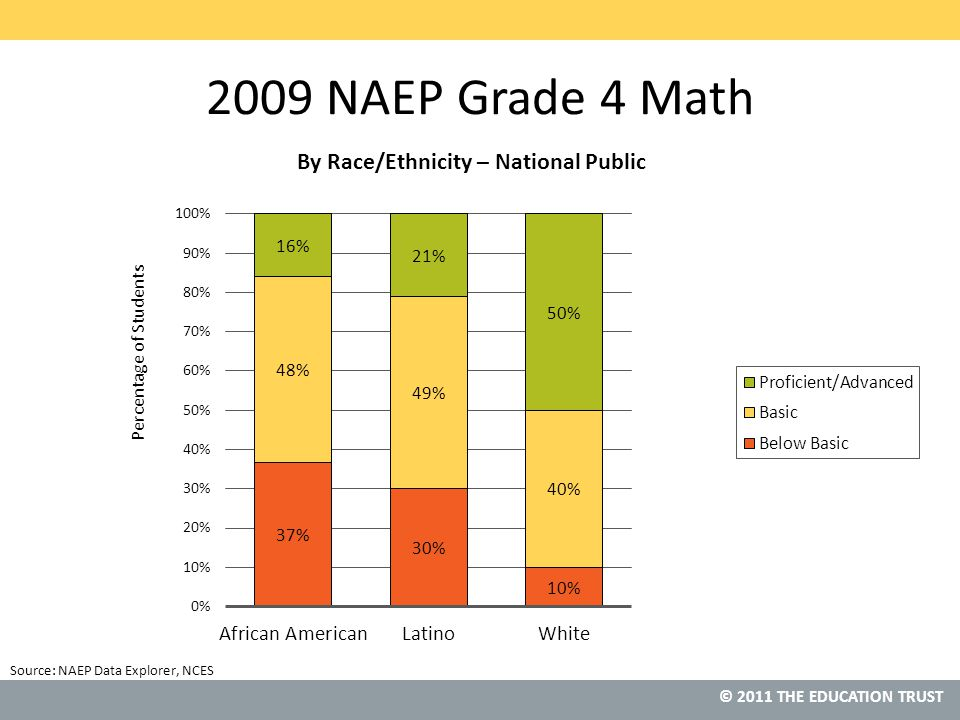 © 2011 THE EDUCATION TRUST 2009 NAEP Grade 4 Math Source: NAEP Data Explorer, NCES