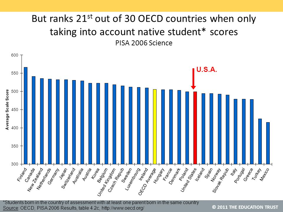 © 2011 THE EDUCATION TRUST But ranks 21 st out of 30 OECD countries when only taking into account native student* scores PISA 2006 Science U.S.A.