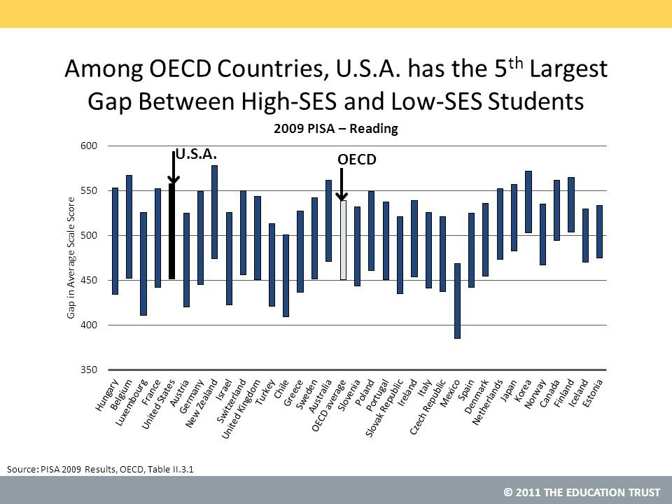 © 2011 THE EDUCATION TRUST Source: Among OECD Countries, U.S.A.