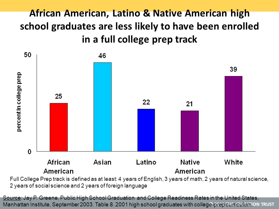 © 2011 THE EDUCATION TRUST African American, Latino & Native American high school graduates are less likely to have been enrolled in a full college prep track percent in college prep Source: Jay P.
