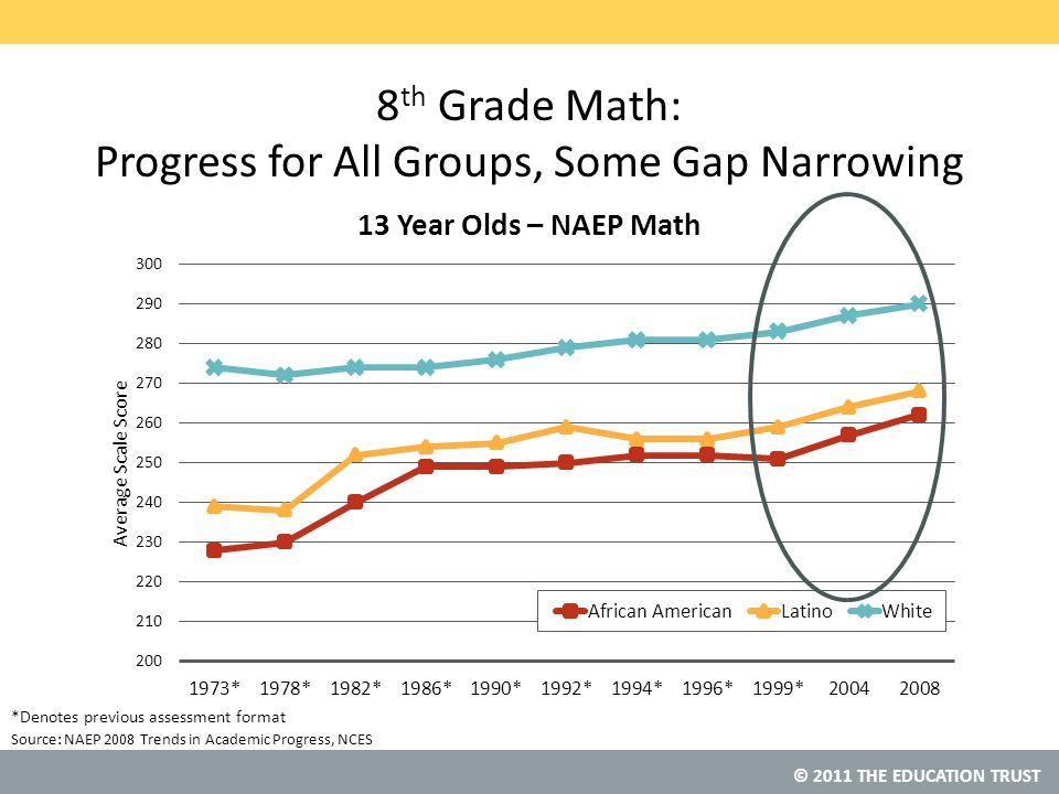 © 2011 THE EDUCATION TRUST NAEP Grade 8 Mathematics – African American Students Source: National Center for Education Statistics, NAEP Data Explorer States with the Biggest Gains in Mean Scale Scores (2003 – 2009) StateGain Florida15 Indiana15 New Jersey14 Kansas13 Pennsylvania13 Texas13 Wisconsin13 Note: Data refer to the increase in mean scale scores from 2003 to 2009.