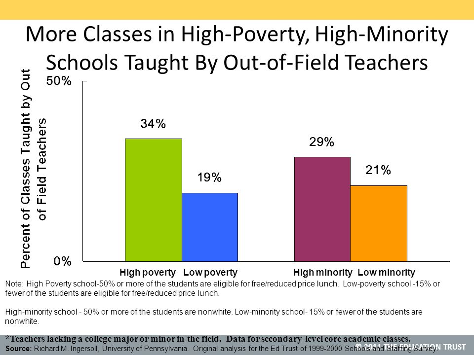 © 2011 THE EDUCATION TRUST More Classes in High-Poverty, High-Minority Schools Taught By Out-of-Field Teachers *Teachers lacking a college major or minor in the field.