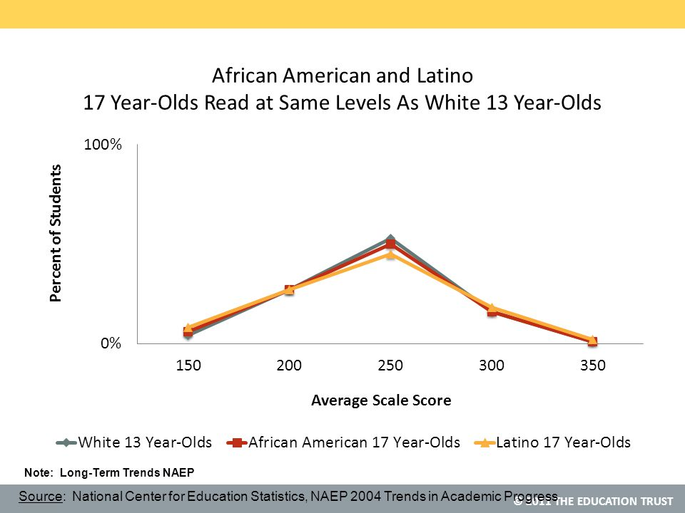 © 2011 THE EDUCATION TRUST African American and Latino 17 Year-Olds Read at Same Levels As White 13 Year-Olds Source: National Center for Education Statistics, NAEP 2004 Trends in Academic Progress Note: Long-Term Trends NAEP