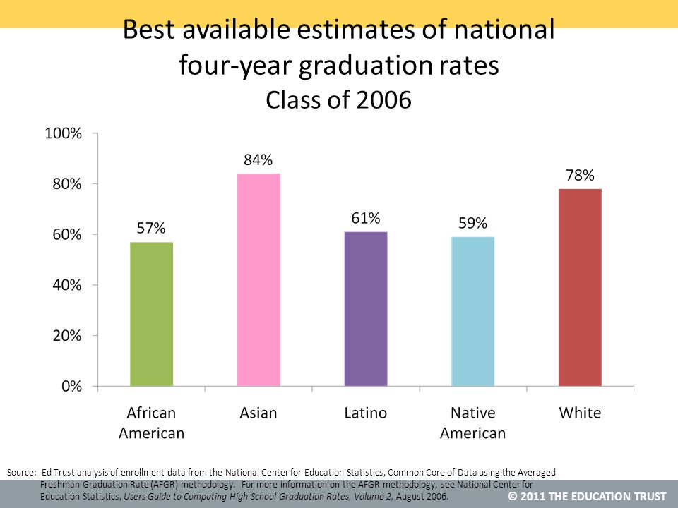 © 2011 THE EDUCATION TRUST Best available estimates of national four-year graduation rates Class of 2006 Source: Ed Trust analysis of enrollment data from the National Center for Education Statistics, Common Core of Data using the Averaged Freshman Graduation Rate (AFGR) methodology.