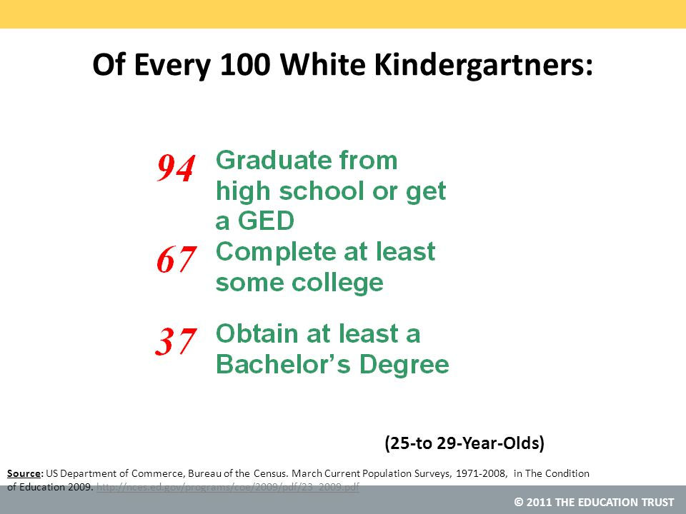 © 2011 THE EDUCATION TRUST Of Every 100 White Kindergartners: (25-to 29-Year-Olds) Source: US Department of Commerce, Bureau of the Census.