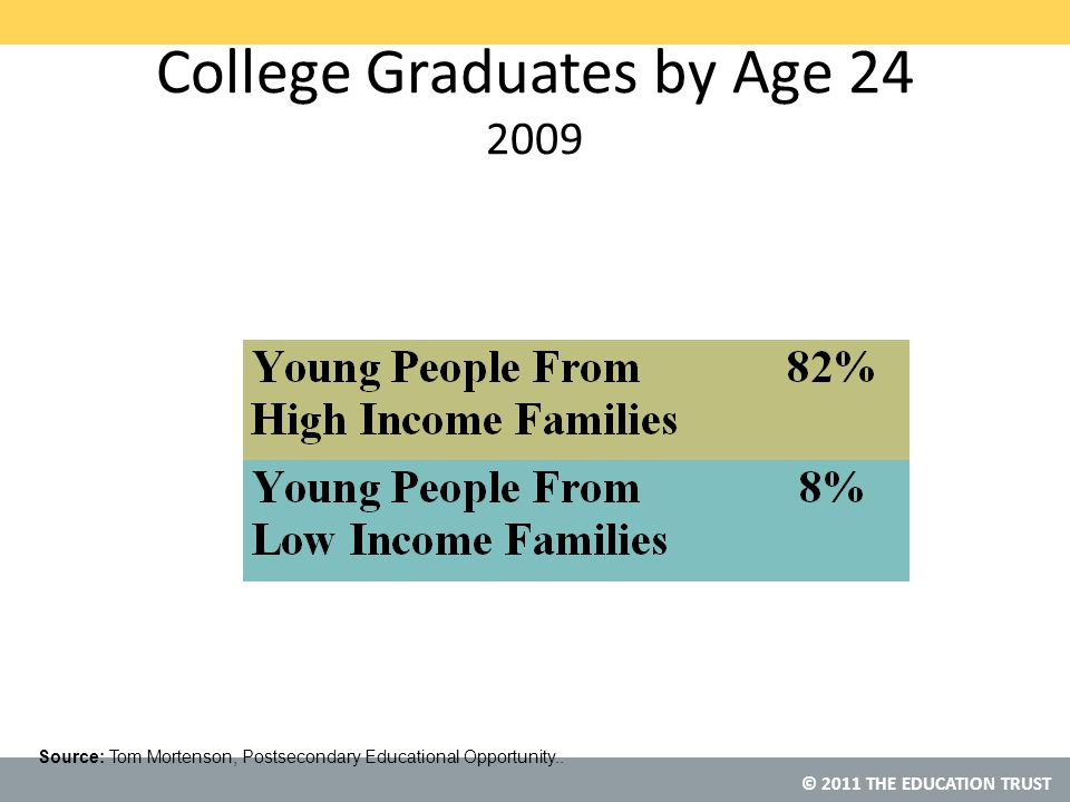 © 2011 THE EDUCATION TRUST College Graduates by Age 24 2009 Source: Tom Mortenson, Postsecondary Educational Opportunity..