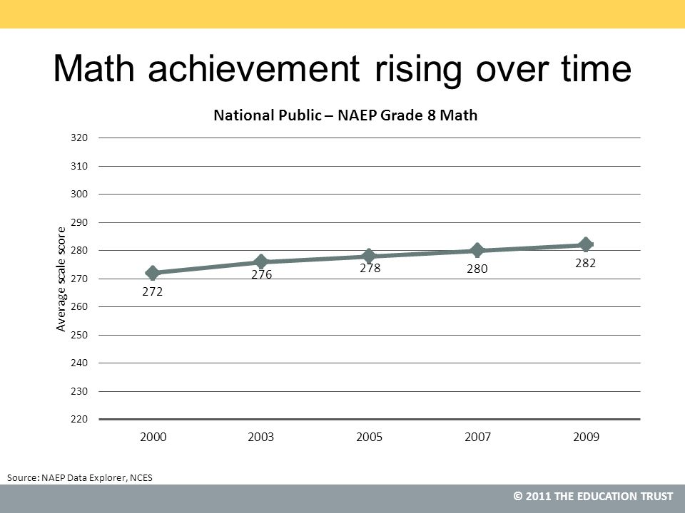 © 2011 THE EDUCATION TRUST Math achievement rising over time Source: NAEP Data Explorer, NCES