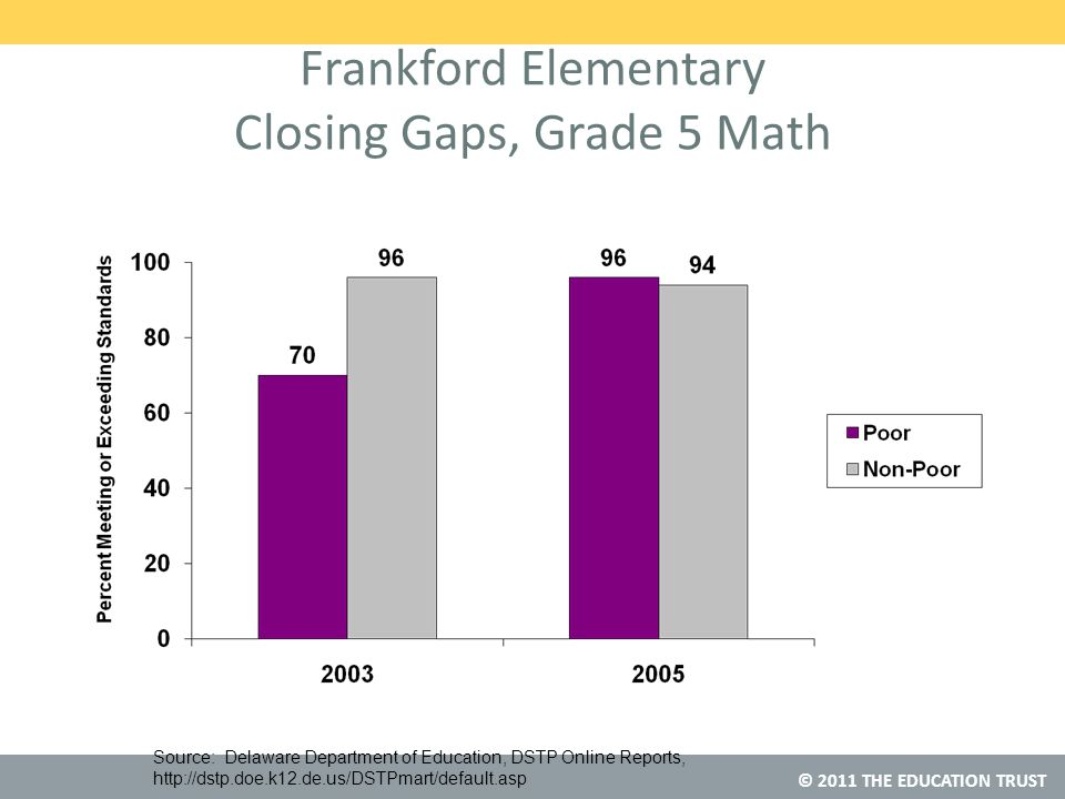 © 2011 THE EDUCATION TRUST Frankford Elementary Closing Gaps, Grade 5 Math Source: Delaware Department of Education, DSTP Online Reports, http://dstp.doe.k12.de.us/DSTPmart/default.asp