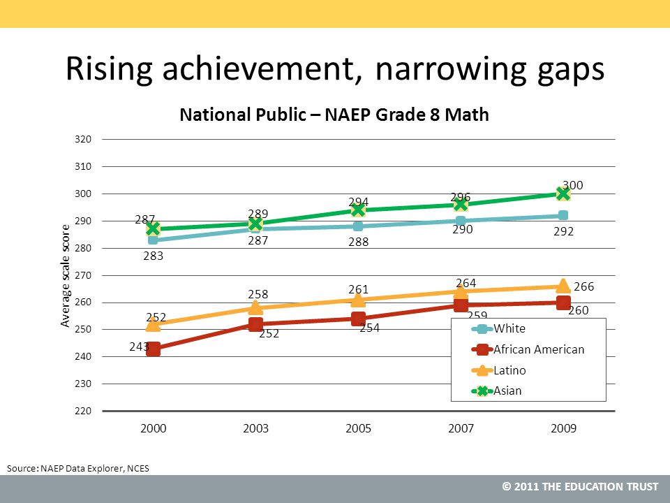 © 2011 THE EDUCATION TRUST Rising achievement, narrowing gaps Source: NAEP Data Explorer, NCES