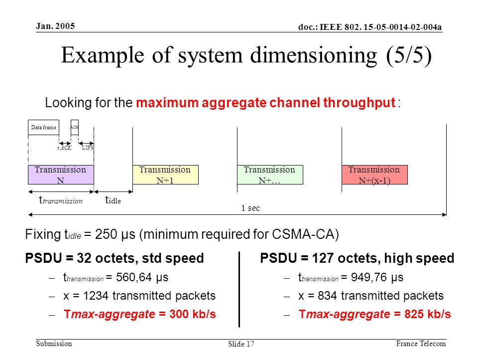 Jan. 2005 France Telecom doc.: IEEE 802. 15-05-0014-02-004a Submission Slide 17 Fixing t idle = 250 µs (minimum required for CSMA-CA) Example of syste