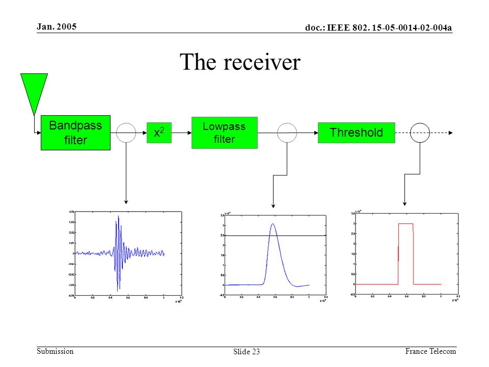 Jan. 2005 France Telecom doc.: IEEE 802. 15-05-0014-02-004a Submission Slide 23 The receiver x2x2 Lowpass filter Threshold Bandpass filter