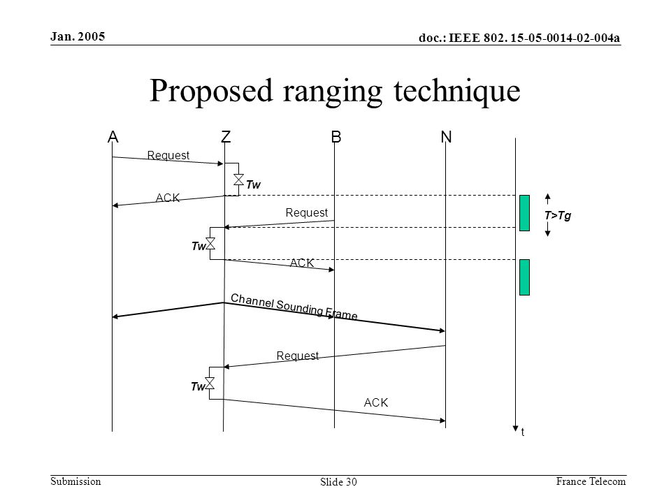 Jan. 2005 France Telecom doc.: IEEE 802. 15-05-0014-02-004a Submission Slide 30 Proposed ranging technique A Request ACK Channel Sounding Frame Z Tw T