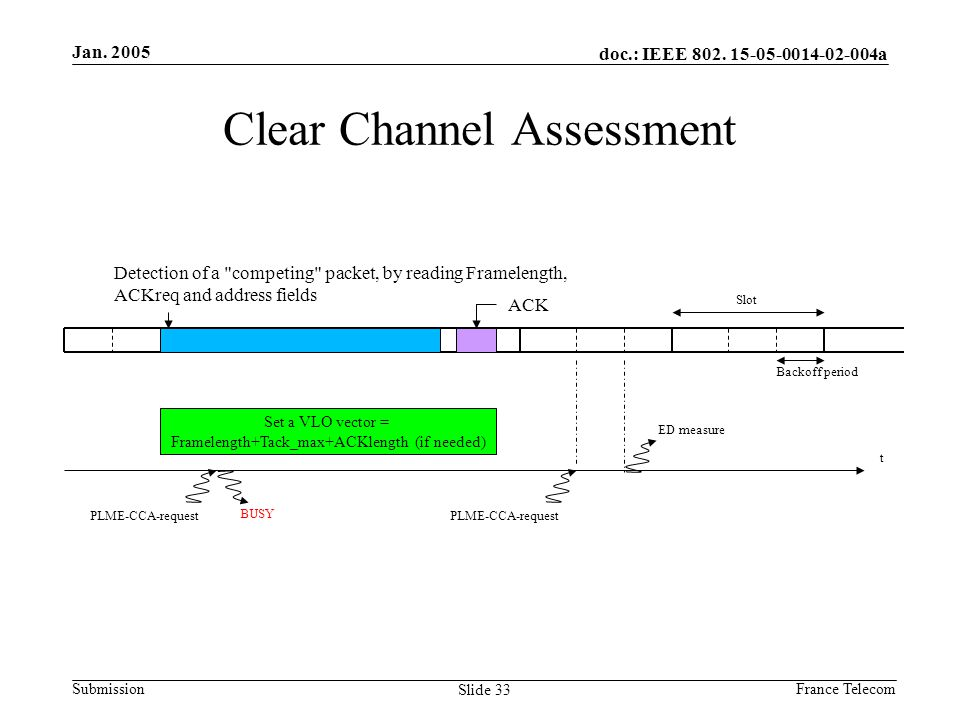 Jan. 2005 France Telecom doc.: IEEE 802. 15-05-0014-02-004a Submission Slide 33 Clear Channel Assessment Detection of a