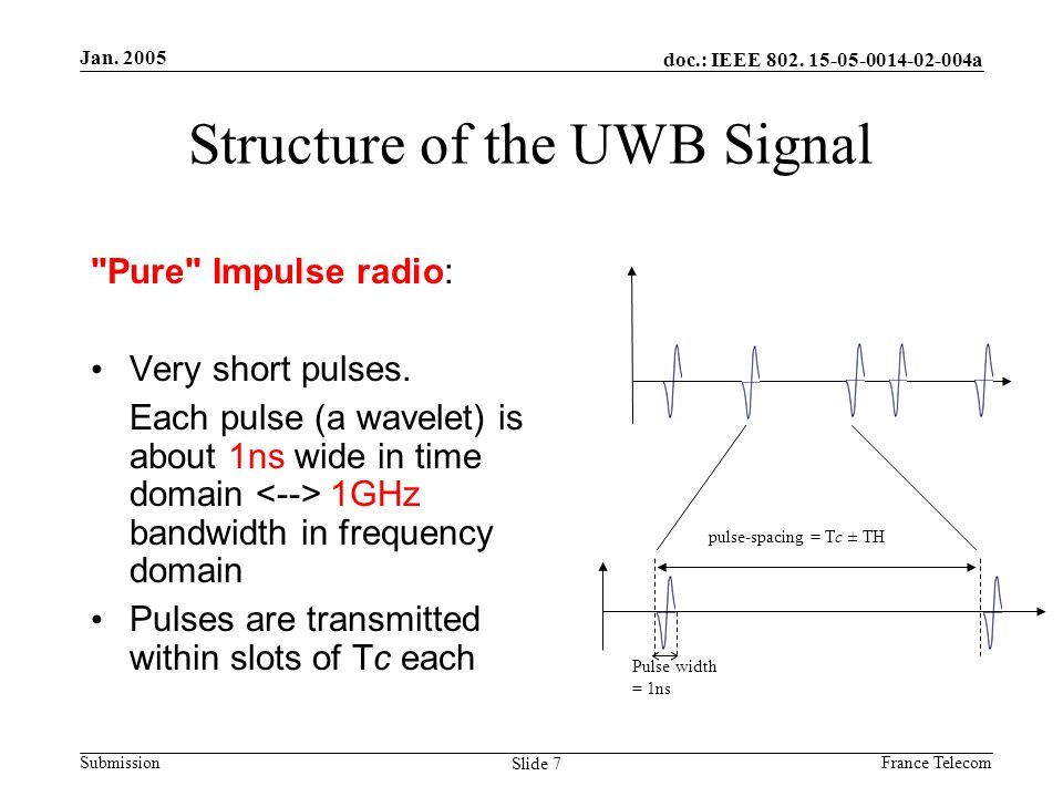 Jan. 2005 France Telecom doc.: IEEE 802. 15-05-0014-02-004a Submission Slide 7 Structure of the UWB Signal