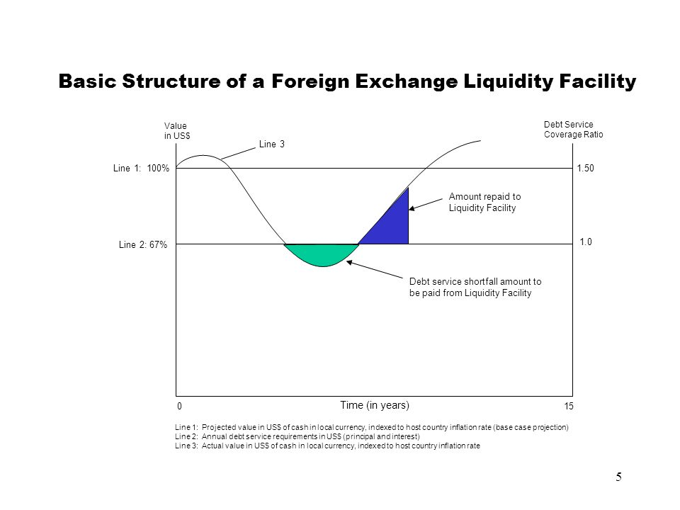 5 Basic Structure of a Foreign Exchange Liquidity Facility Line 2: 67% Line 1: 100% Value in US$ Debt Service Coverage Ratio 1.50 Line 3 Time (in year