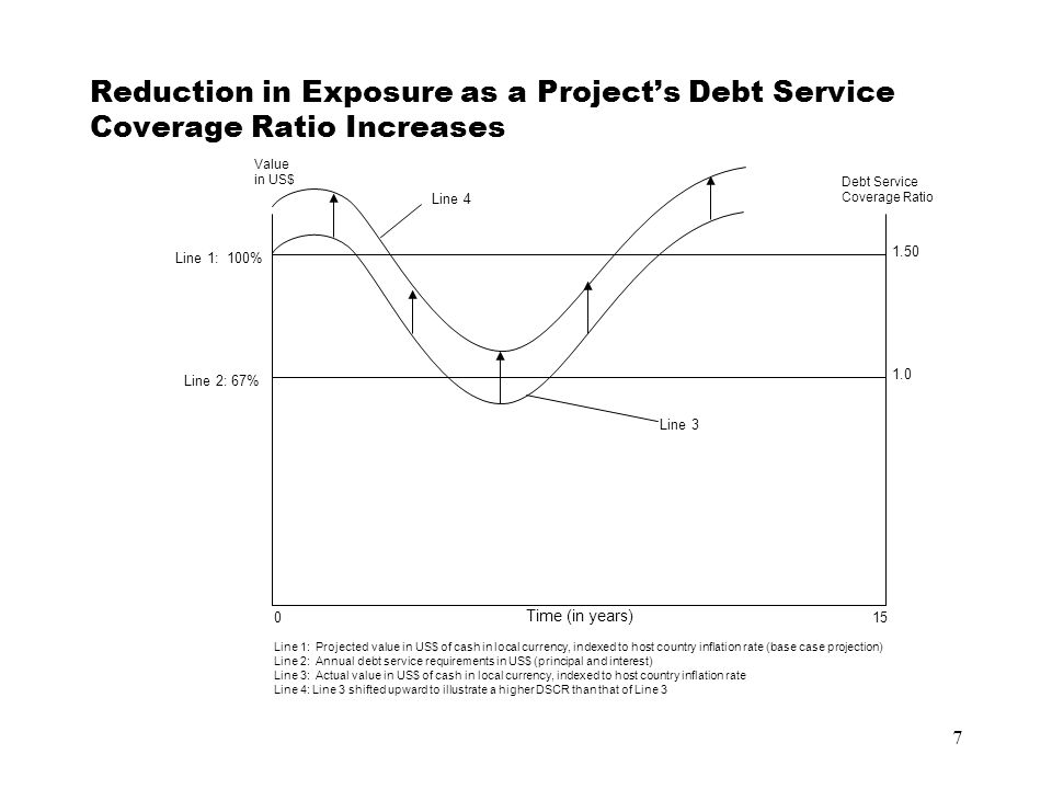 7 Reduction in Exposure as a Project's Debt Service Coverage Ratio Increases Line 2: 67% Line 1: 100% Value in US$ Debt Service Coverage Ratio 1.50 Li