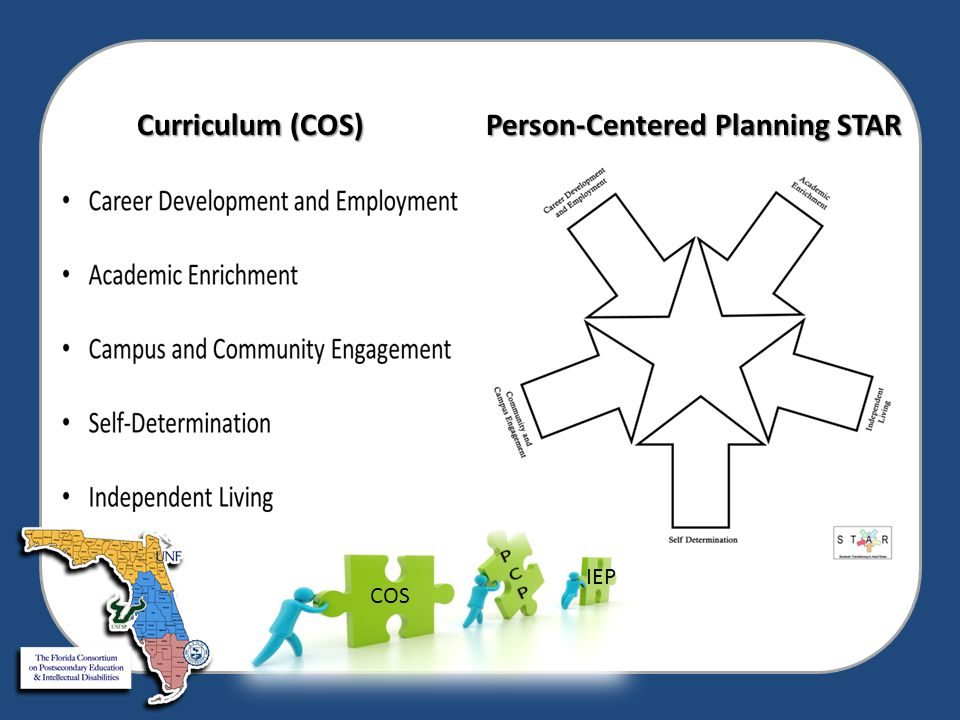 Curriculum (COS) Person-Centered Planning STAR Curriculum (COS) Person-Centered Planning STAR COS IEP