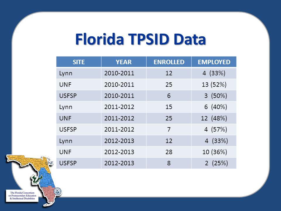 Florida TPSID Data SITEYEARENROLLEDEMPLOYED Lynn2010-2011124 (33%) UNF2010-20112513 (52%) USFSP2010-20116 3 (50%) Lynn2011-201215 6 (40%) UNF2011-2012