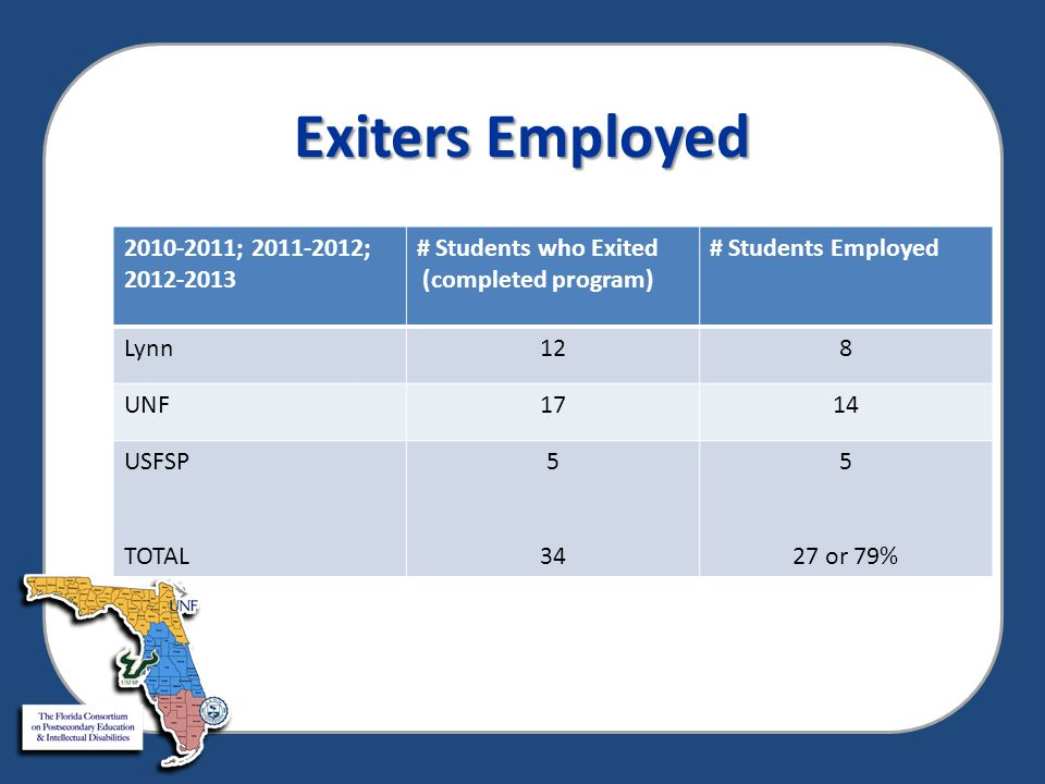 Aggregate of FL Students (InD) preparing to complete postsecondary programs 2013-2014  54 students preparing to exit  32 are currently employed (59%)