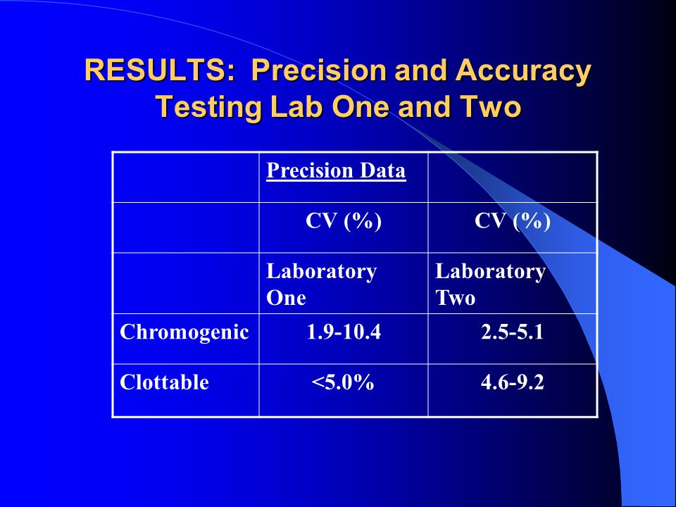 RESULTS: Precision and Accuracy Testing Lab One and Two Precision Data CV (%) Laboratory One Laboratory Two Chromogenic1.9-10.42.5-5.1 Clottable<5.0%4.6-9.2