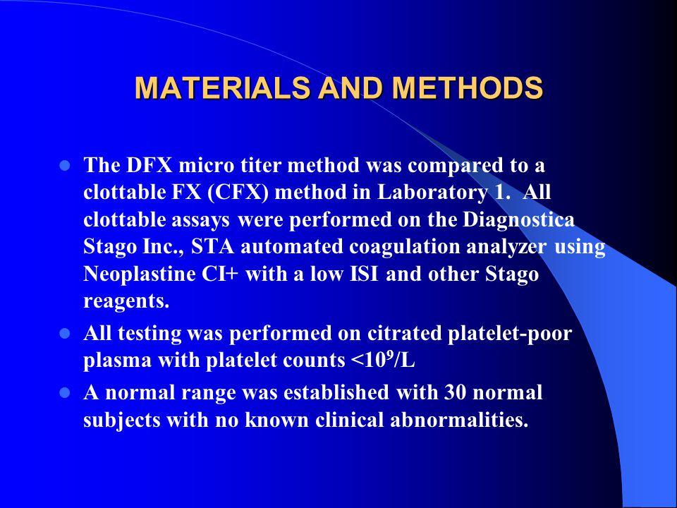 SUBJECTS (N=80) NORMALS20 COUMADIN20 HEPARIN (UFH) 0.2-1.0 8 ELEVATED FIBRINOGEN (>500 mg/dl) 8 LUPUS ANTICOAGULANT 8 HEMOLYZED 4 LIPEMIC 4 RABBIT (elevated FX) 8