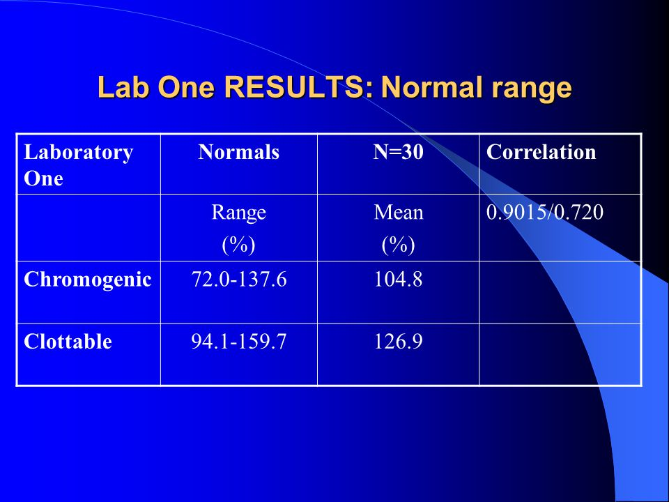 Lab One RESULTS: Normal range Laboratory One NormalsN=30Correlation Range (%) Mean (%) 0.9015/0.720 Chromogenic72.0-137.6104.8 Clottable94.1-159.7126.9