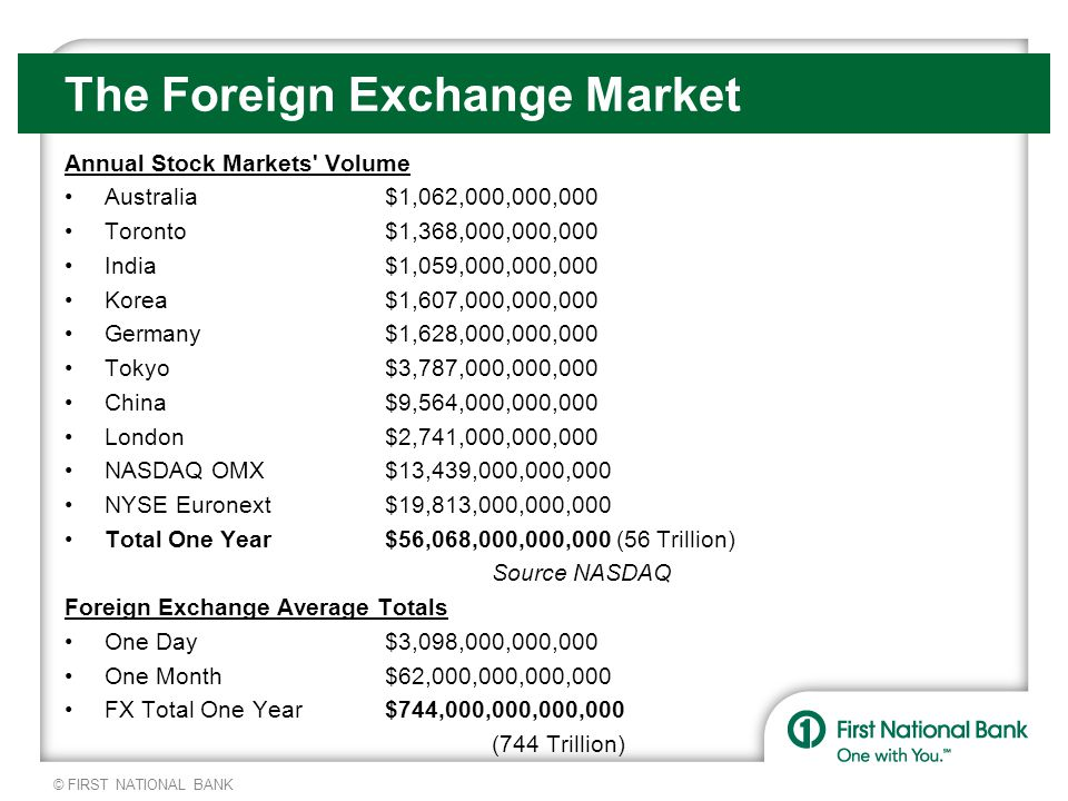 © FIRST NATIONAL BANK The Foreign Exchange Market Annual Stock Markets Volume Australia$1,062,000,000,000 Toronto$1,368,000,000,000 India$1,059,000,000,000 Korea$1,607,000,000,000 Germany$1,628,000,000,000 Tokyo$3,787,000,000,000 China$9,564,000,000,000 London$2,741,000,000,000 NASDAQ OMX$13,439,000,000,000 NYSE Euronext$19,813,000,000,000 Total One Year$56,068,000,000,000 (56 Trillion) Source NASDAQ Foreign Exchange Average Totals One Day$3,098,000,000,000 One Month$62,000,000,000,000 FX Total One Year$744,000,000,000,000 (744 Trillion)