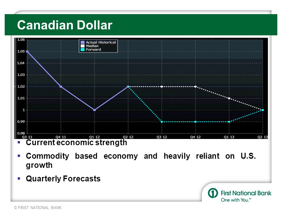 © FIRST NATIONAL BANK Canadian Dollar  Current economic strength  Commodity based economy and heavily reliant on U.S.
