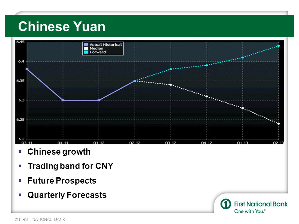 © FIRST NATIONAL BANK Chinese Yuan  Chinese growth  Trading band for CNY  Future Prospects  Quarterly Forecasts