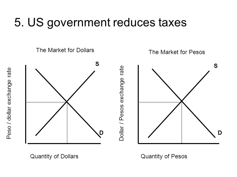 5. US government reduces taxes Quantity of DollarsQuantity of Pesos Peso / dollar exchange rate Dollar / Pesos exchange rate S DD S The Market for Dol