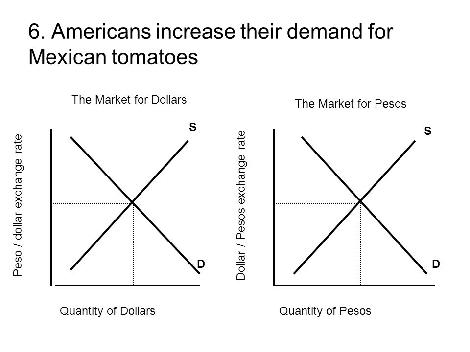 6. Americans increase their demand for Mexican tomatoes Quantity of DollarsQuantity of Pesos Peso / dollar exchange rate Dollar / Pesos exchange rate
