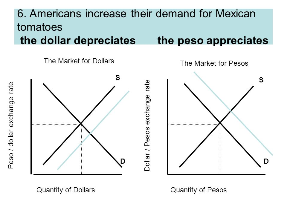 6. Americans increase their demand for Mexican tomatoes the dollar depreciates the peso appreciates Quantity of DollarsQuantity of Pesos Peso / dollar