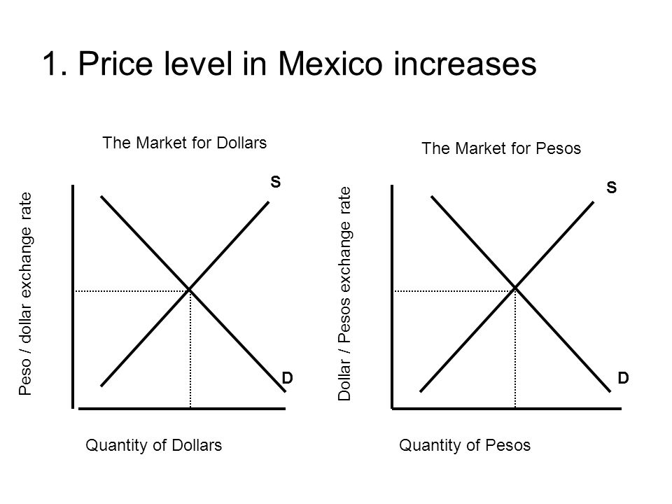 1. Price level in Mexico increases Quantity of DollarsQuantity of Pesos Peso / dollar exchange rate Dollar / Pesos exchange rate S DD S The Market for
