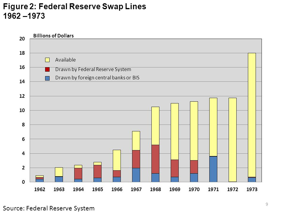 Figure 2: Federal Reserve Swap Lines 1962 –1973 Source: Federal Reserve System Billions of Dollars Available Drawn by foreign central banks or BIS Dra