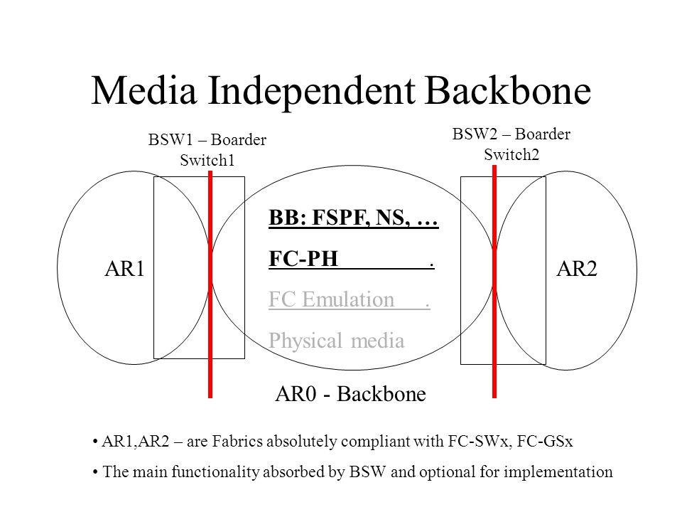 Media Independent Backbone BB: FSPF, NS, … FC-PH.FC Emulation.