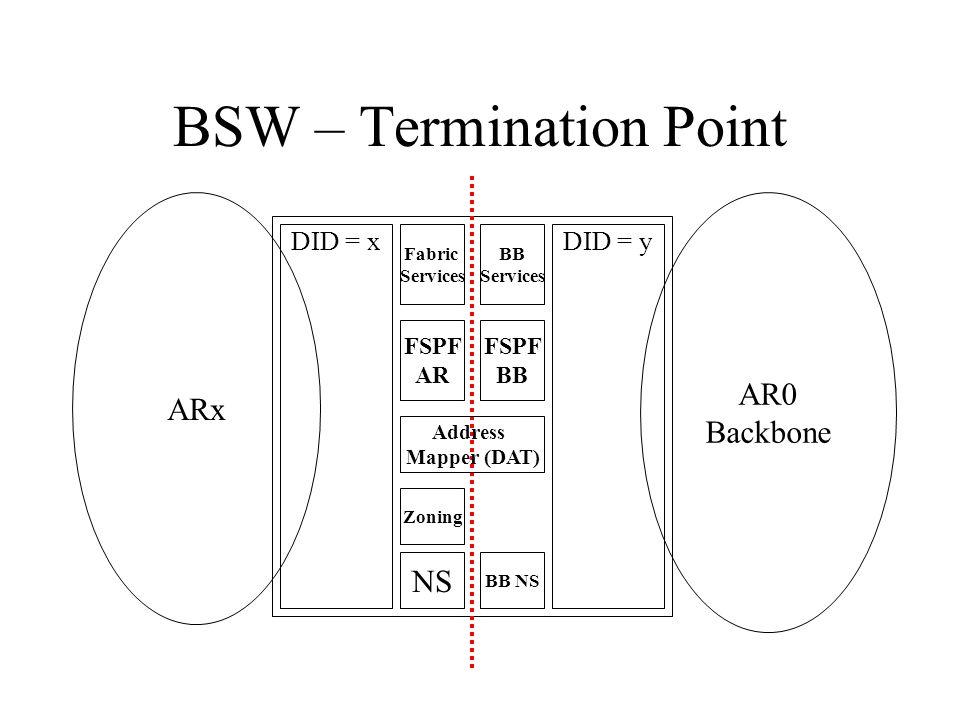 BSW – Termination Point ARx AR0 Backbone DID = xDID = y Fabric Services BB Services FSPF AR FSPF BB Address Mapper (DAT) Zoning NS BB NS