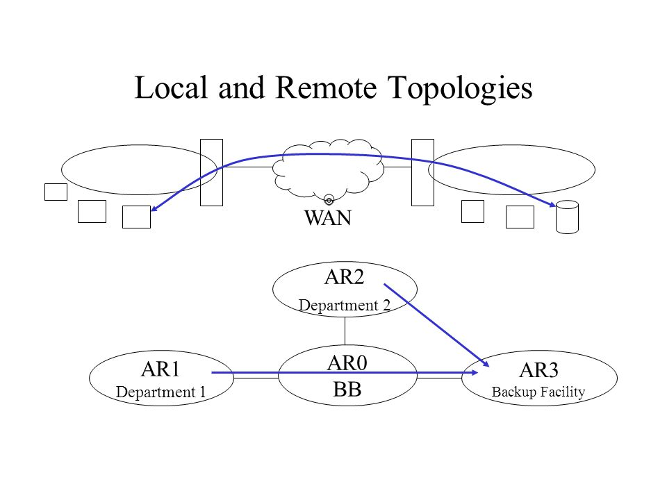 Local and Remote Topologies WAN AR2 Department 2 AR1 Department 1 AR0 BB AR3 Backup Facility