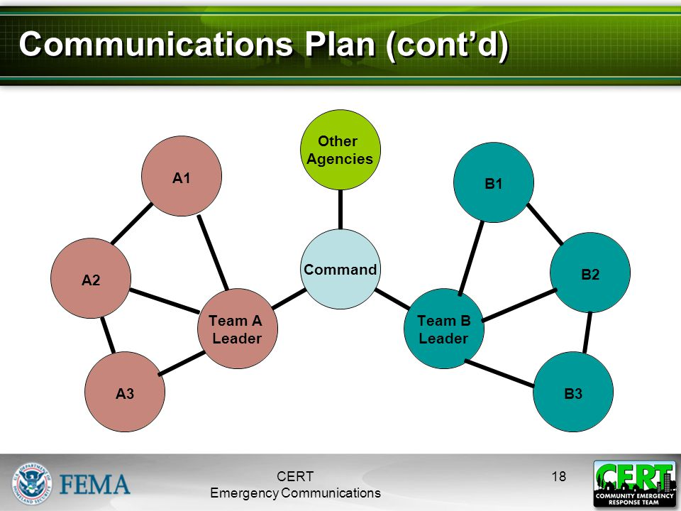 B1 B2 B3 A1 A2 A3 CERT Emergency Communications 18 Communications Plan (cont'd)