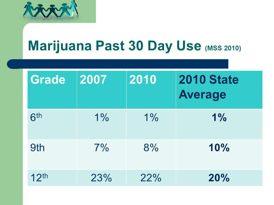 Marijuana Past 30 Day Use (MSS 2010) Grade200720102010 State Average 6 th 1% 9th7%8%10% 12 th 23%22%20%