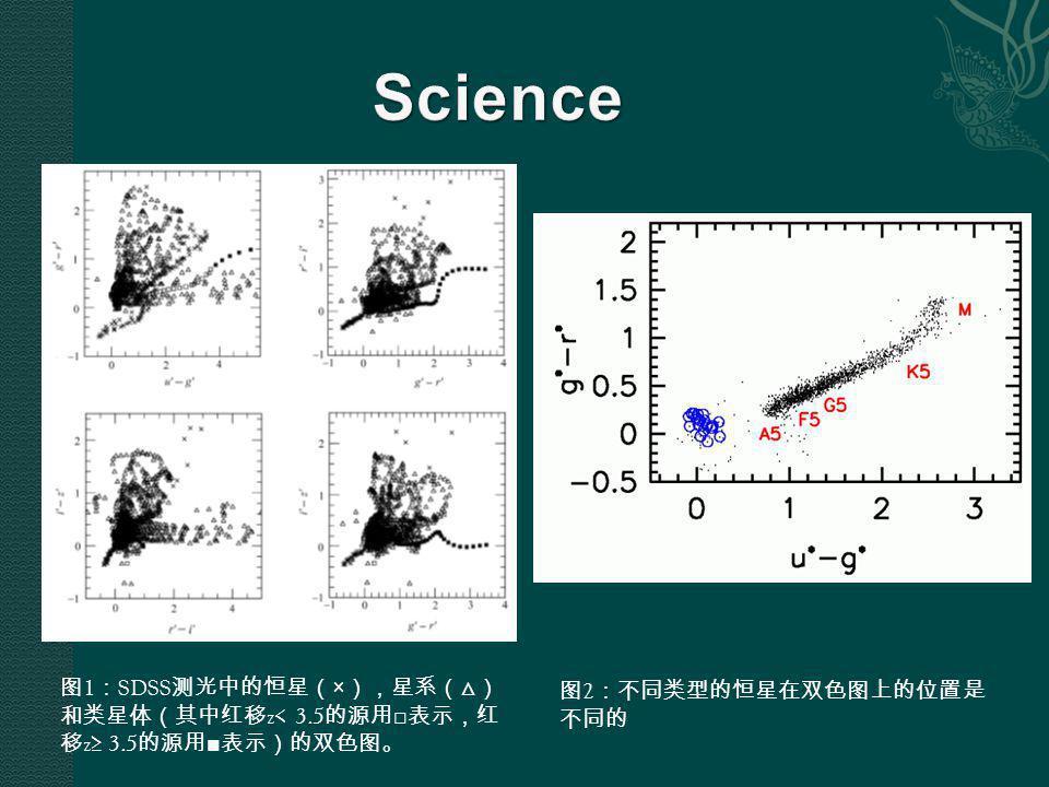图 1 : SDSS 测光中的恒星( × ),星系(△) 和类星体(其中红移 z< 3.5 的源用 □ 表示,红 移 z≥ 3.5 的源用 ■ 表示)的双色图。 图 2 :不同类型的恒星在双色图上的位置是 不同的