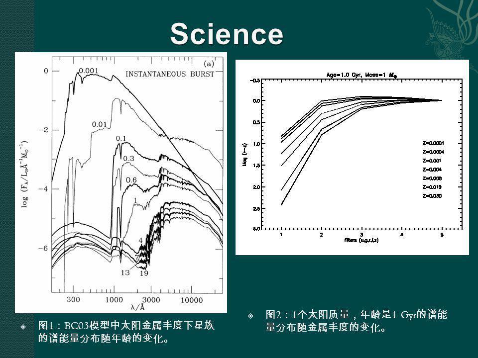  图 2 : 1 个太阳质量,年龄是 1 Gyr 的谱能 量分布随金属丰度的变化。  图 1 : BC03 模型中太阳金属丰度下星族 的谱能量分布随年龄的变化。