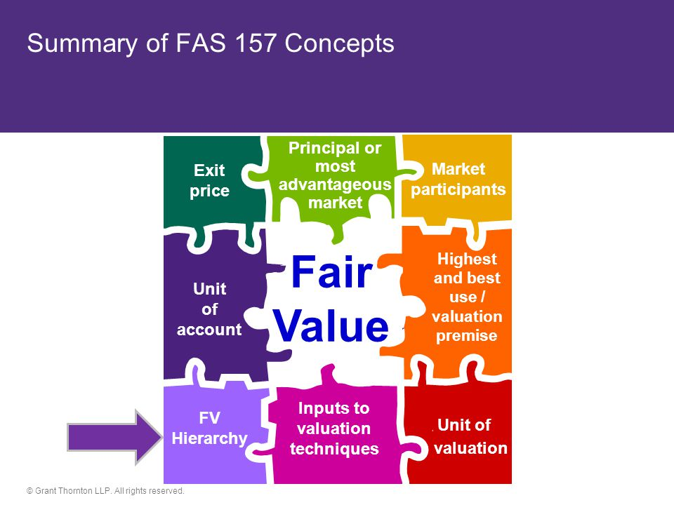 © Grant Thornton LLP. All rights reserved. Summary of FAS 157 Concepts Market participants Unit of account Inputs to valuation techniques Unit of valu