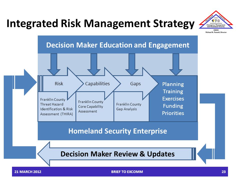 21 MARCH 2012BRIEF TO EXCOMM23 Integrated Risk Management Strategy Decision Maker Education and Engagement Homeland Security Enterprise Planning Train