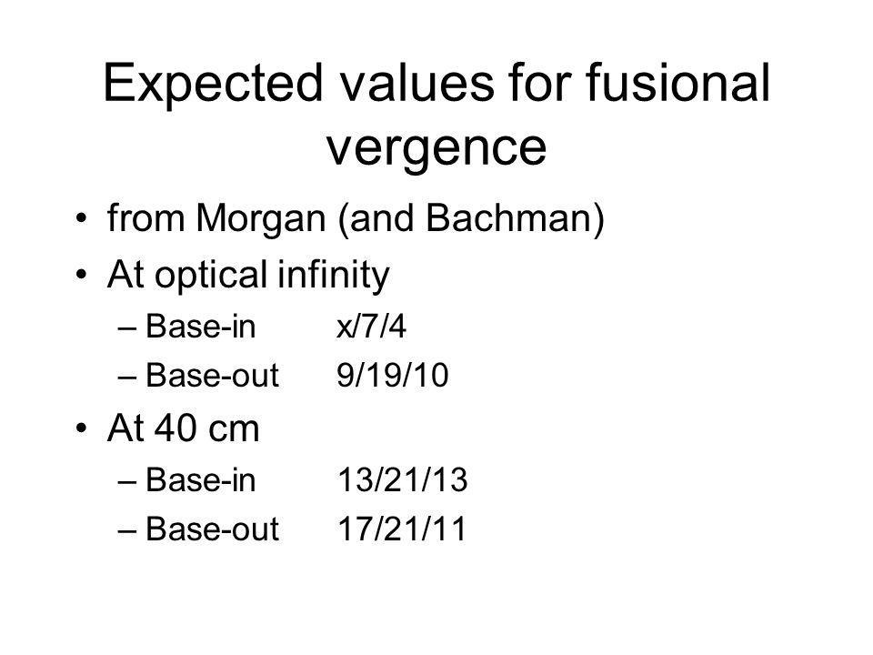 Expected values for fusional vergence from Morgan (and Bachman) At optical infinity –Base-inx/7/4 –Base-out9/19/10 At 40 cm –Base-in13/21/13 –Base-out