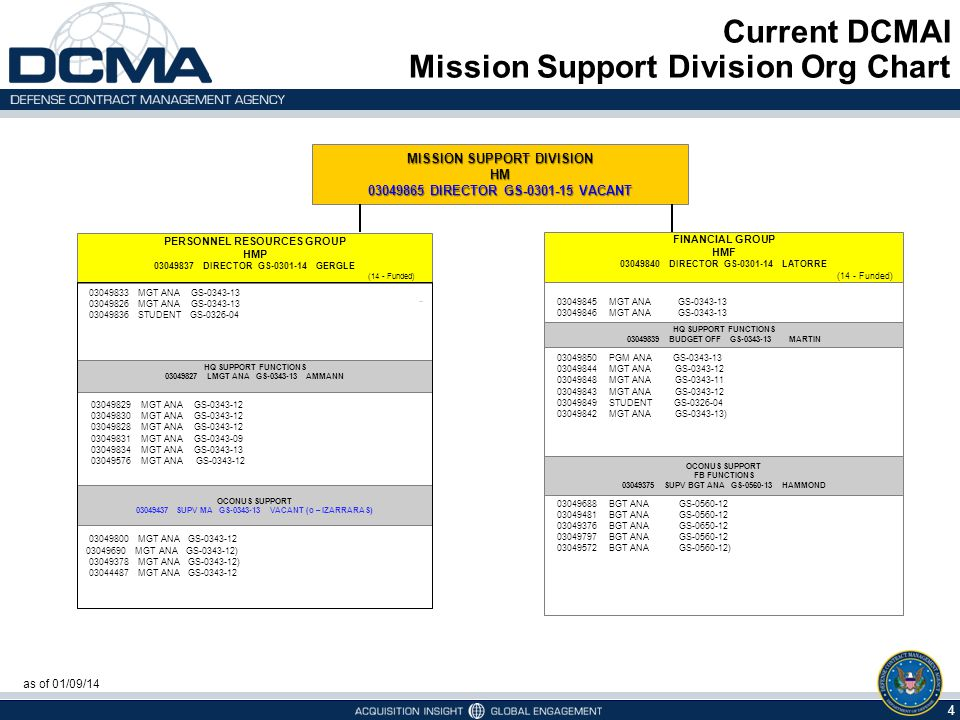 Current DCMAI Mission Support Division Org Chart PERSONNEL RESOURCES GROUP HMP 03049837 DIRECTOR GS-0301-14 GERGLE (14 - Funded) FINANCIAL GROUP HMF 0