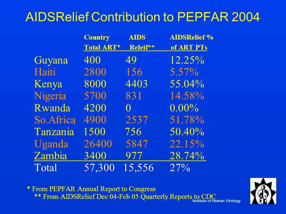 Institute of Human Virology AIDSRelief Contribution to PEPFAR 2004 Country AIDSAIDSRelief % Total ART* Releif** of ART PTs Guyana 400 49 12.25% Haiti 2800 156 5.57% Kenya 8000 4403 55.04% Nigeria 5700 831 14.58% Rwanda 4200 0 0.00% So.Africa 4900 2537 51.78% Tanzania 1500 756 50.40% Uganda 26400 5847 22.15% Zambia 3400 977 28.74% Total57,300 15,55627% * From PEPFAR Annual Report to Congress ** From AIDSRelief Dec 04-Feb 05 Quarterly Reports to CDC