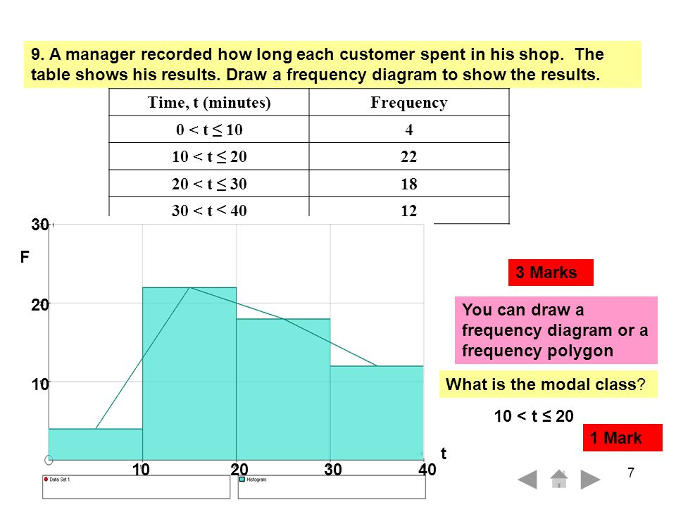TT 4302 N4 1 FB 8 9c) As each customer left the shop the manager gave them a questionnaire containing the following questions: Question: How much money did you spend in the shop today.