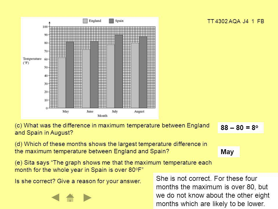TT 4302 AQA J4 1 FB 3 (c) What was the difference in maximum temperature between England and Spain in August.