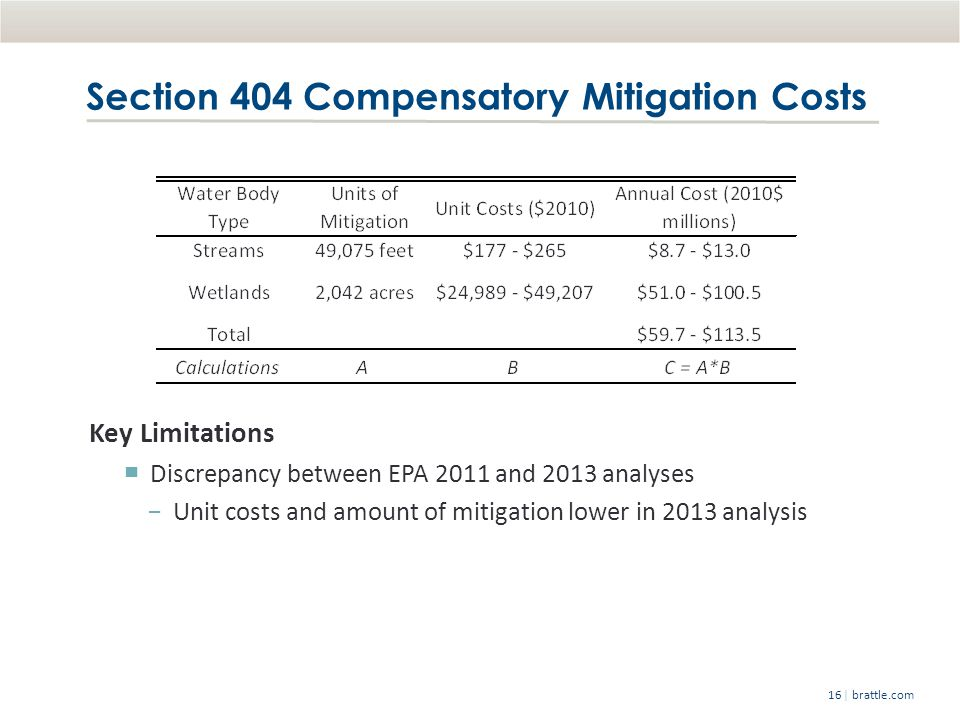 | brattle.com16 Section 404 Compensatory Mitigation Costs Key Limitations ▀ Discrepancy between EPA 2011 and 2013 analyses −Unit costs and amount of mitigation lower in 2013 analysis