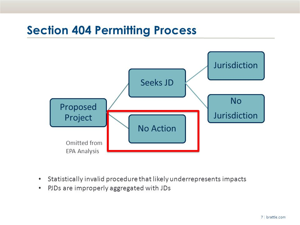 | brattle.com7 Section 404 Permitting Process Proposed Project Seeks JDJurisdiction No Jurisdiction No Action Omitted from EPA Analysis Statistically invalid procedure that likely underrepresents impacts PJDs are improperly aggregated with JDs